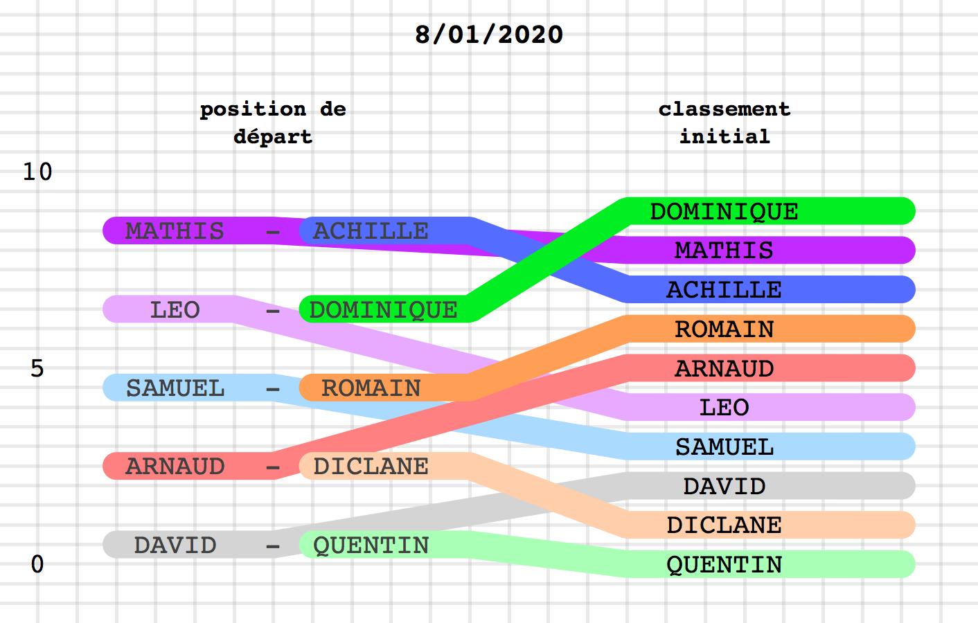 Défis_MTT phase 2 v2